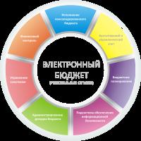 """Тува в числе первых начинает опытную эксплуатацию """"Электронного бюджета"""""""