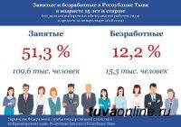 В Туве впервые за много лет наблюдается рекордный уровень снижения безработицы
