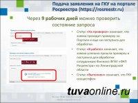 Кадастровая палата по Республике Тыва о подаче заявления на кадастровый учет в электронной форме