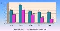 Информация об изменении тарифов на услуги ЖКХ в Республике Тыва