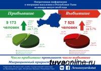 По итогам 8 месяцев в Туву прибыло на 1648 человек больше, чем выехало