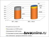 Тува смогла привлечь в 2018 году по 16 госпрограммам более 6 млрд. рублей