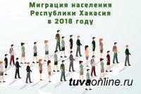 В 2018 году в Хакасии зарегистрирована миграционная убыль