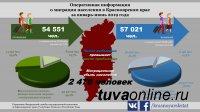 В Туве за 1 полугодие 2019 года миграционный прирост составил 978 человек, в Хакасии - 342, в Красноярском крае - убыль на 2470 человек