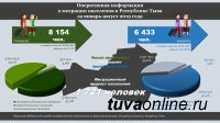 В Туве миграционный прирост за 8 месяцев составил 1721 человек
