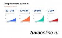 На 11 мая в Красноярском крае - в целом 1201 заболевших COVID-19, в Хакасии - 466, в Туве - 144