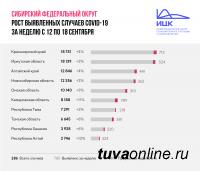 За прошедшую неделю в Туве прирост заболевших COVID-19 увеличился с 2% до 3%