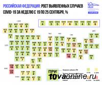 В Туве прирост числа заболевших за неделю ниже чем в среднем по Сибири