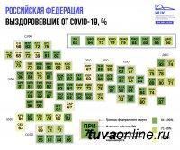 Процент выздоровевших от COVID-19 в объеме от 80-100% в двух третях регионов России. В том числе Туве