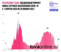 В Туве пик заболеваемости Covid в 190 случаев был зафиксирован 14 июня, самый низкий уровень в 11 случаев 8 января