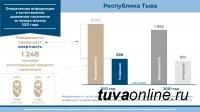 В Туве  с начала текущего  года родилось населения больше, чем умерло