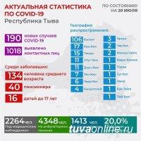 В Туве за сутки выявлено 190 новых случаев заболевания Covid-19, в Ак-Довураке и Тере-Холе - 0